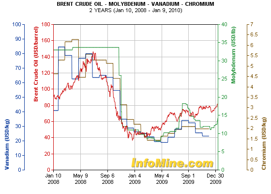 crude-oil_molybdenum_vanadium_chromium-2-year-chart.png