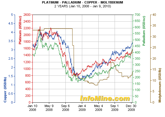 platinum-palladium-copper-molybdenum-2-years-chart.png